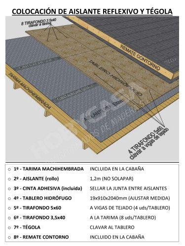 una buena opcion para aislar el tejado de las casas de madera